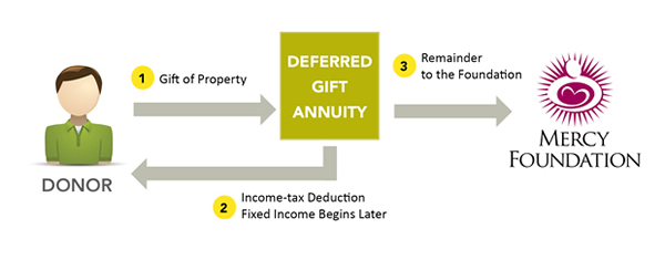 Deferred Charitable Gift Annuities